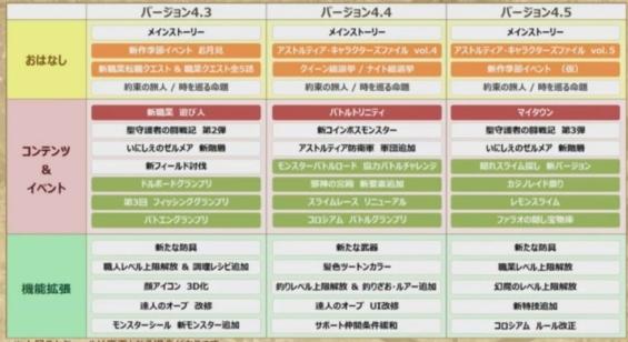 ドラクエ10ロードマップ バージョン4.3~4.5