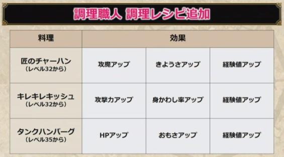 ドラクエ10 DQX バージョン4.3 調理職人
