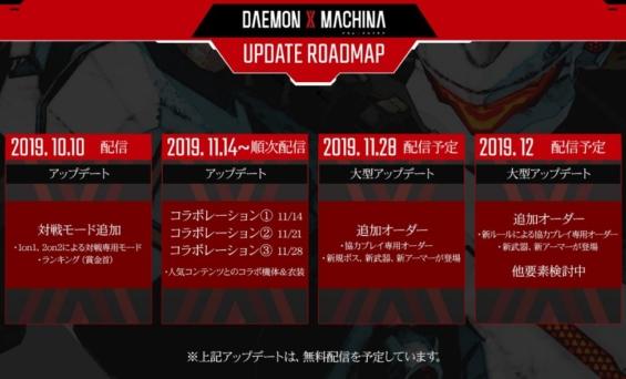 デモンエクスマキナのロードマップ