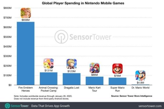 任天堂のモバイルアプリ収益の推計値