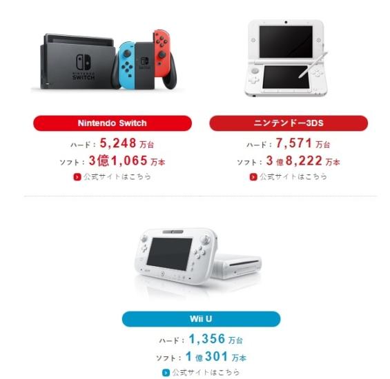2020年1月時点のSwitchと3DS、WiiUの累計販売台数