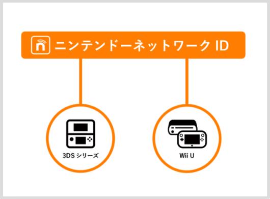 ニンテンドーネットワークIDのイメージ