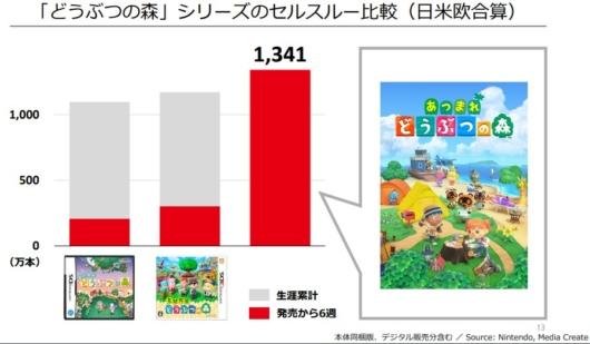 任天堂決算短信の「あつまれ どうぶつの森」販売本数資料