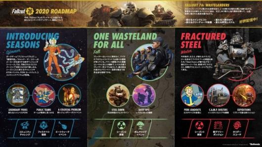 「Fallout 76」ロードマップ